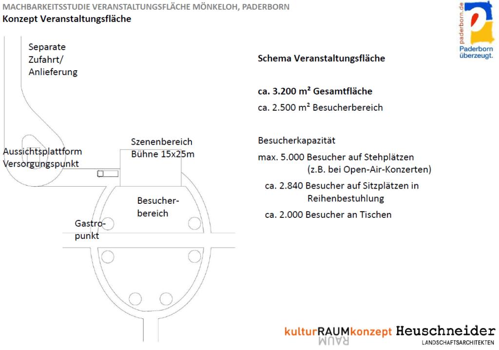 Schema Veranstaltungsfläche Paderborn-Mönkeloh